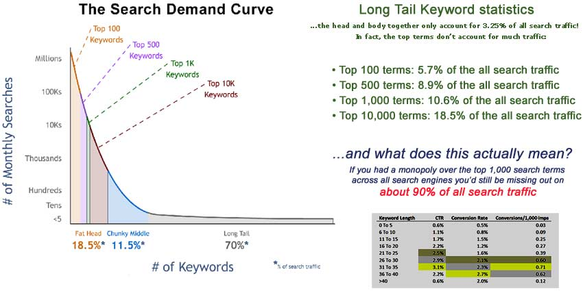 Long tale keywords searches